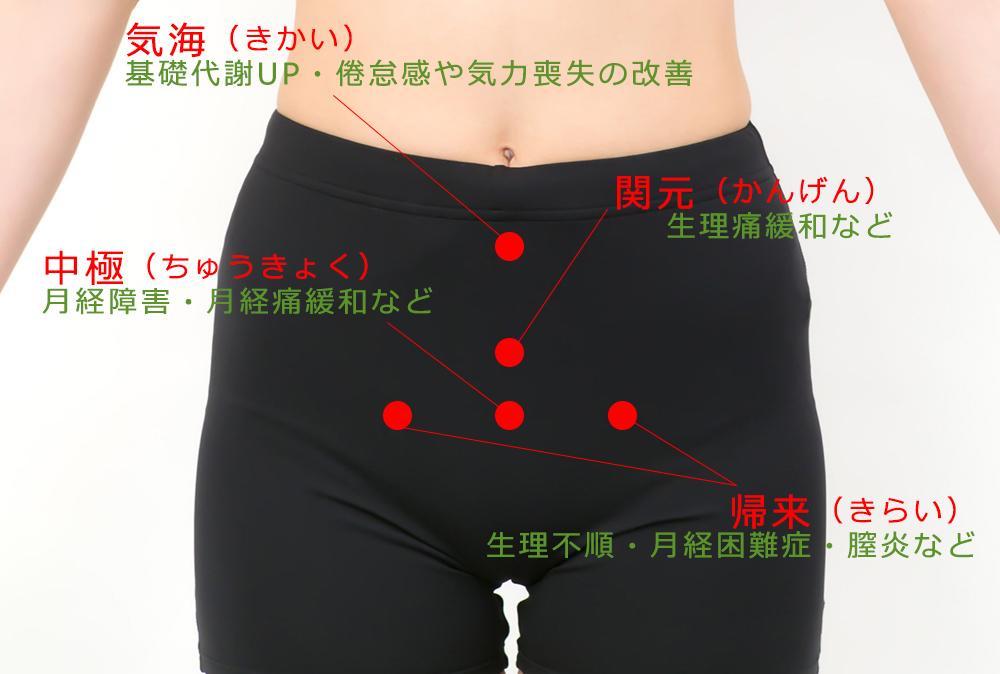 ツボ下腹部
